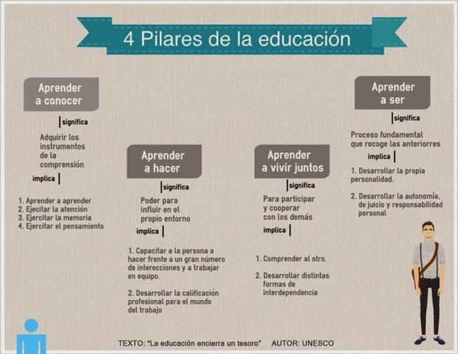 Contar con TIC: UNESCO: Los cuatro pilares de la educación