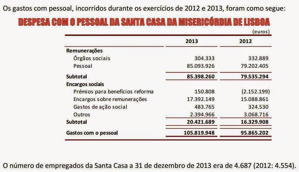 despesa salários scml