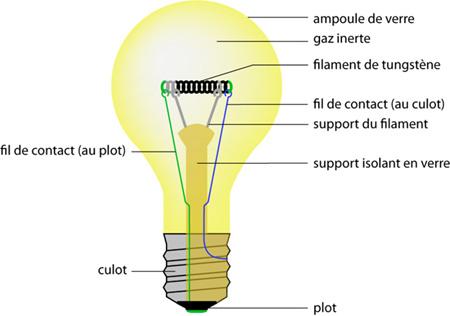 Comment a marche lampe incandescence comment a marche - Lampe a incandescence classique ...