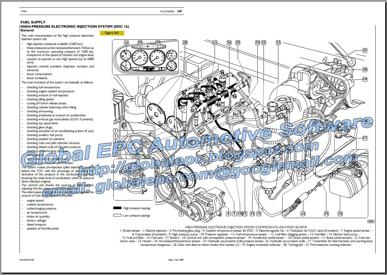 iveco daily 2000 2006 repair manual wiring diagrams automotive rh autorepairmanuals blogspot com