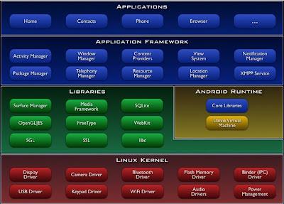 Arsitektur Sistem Android