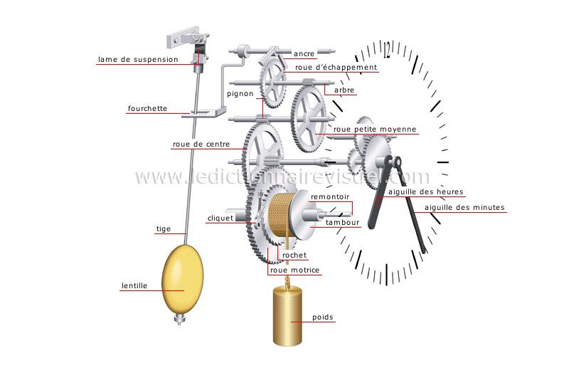 Top 10 des montre les plus ch res - Mecanisme pour pendule murale ...