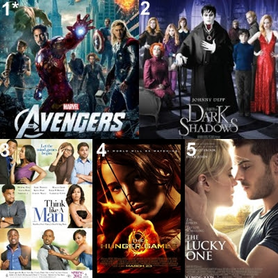 US Box office movies, the avengers