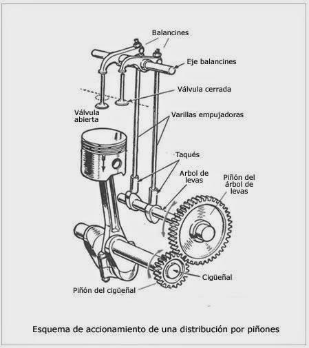 electrotecnia y mecanica  motores tema 4 2 sistemas de mando distribuci u00f3n