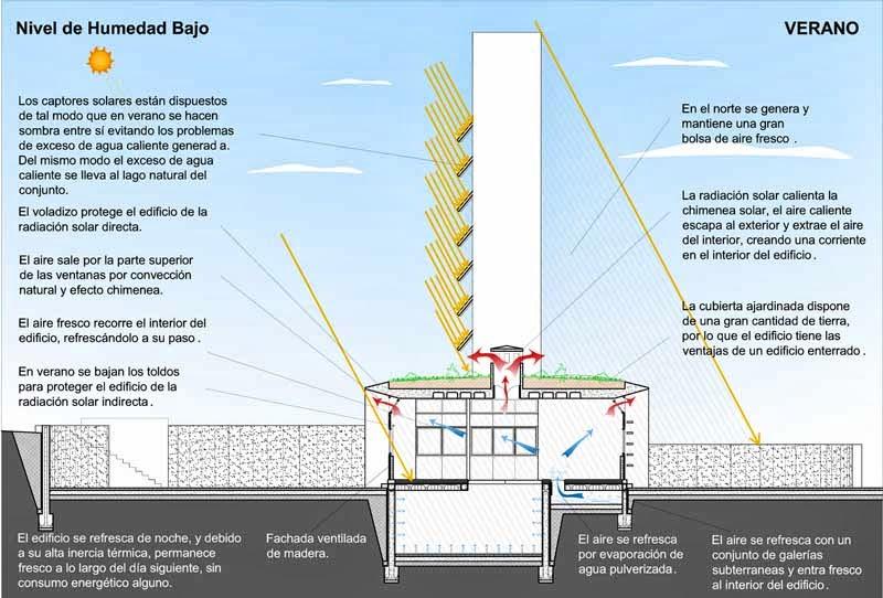 Revista digital apuntes de arquitectura 100 proyectos de - Arquitectura bioclimatica ejemplos ...