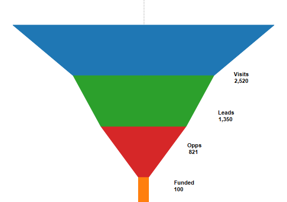 Image result for funnel chart in tableau