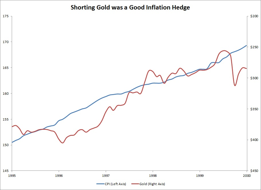 gold as an inflation hedge a The price of gold has been traditionally perceived as inversely correlated to the price the us dollar and therefore has been used as a hedge against inflation that correlation has held well over longer timeframes but has been proven less predictive over shorter periods.