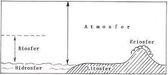 Pengertian Planet Bumi beserta Struktur Lapisan Bumi