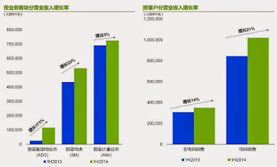 威勝集團 3393 中期業績 營業收入增長率