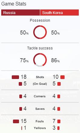 Game Stats Russia vs Korea Selatan