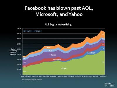 デジタル広告市場 Google Facebook マイクロソフト Yahoo AOL
