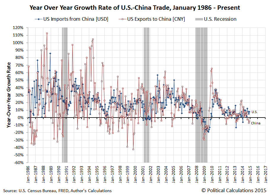 Year Over Year Growth Rate of U.S.-China Trade, January 1986 to December 2014