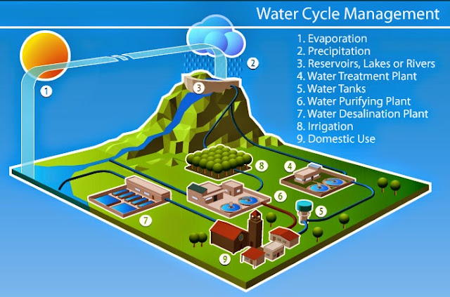 """Per Drop More Crop"" : India 2015, Water Management & Agriculture"