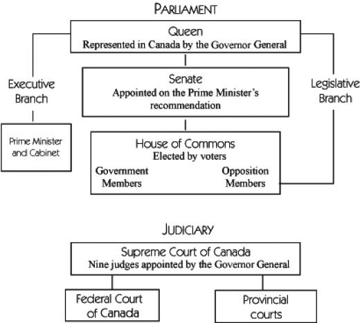 Canadian History  Canadian Government and    Federalism