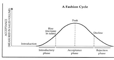 the cycle of fashion essay Fashion industry essay a+ pages:  while most of us are easily able to grasp this continuously perpetuating cycle of saturating the public with the latest.