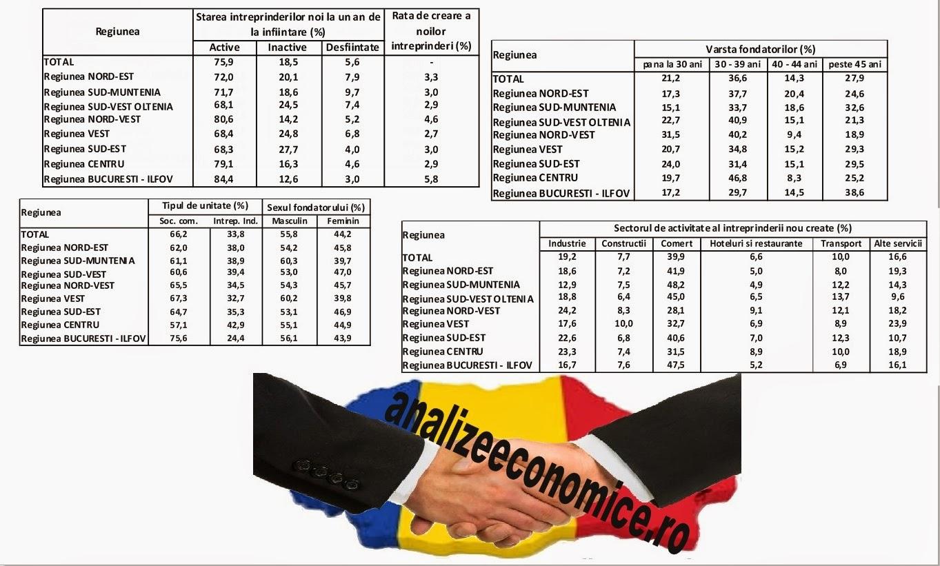 Șansele noilor afaceri pe regiuni
