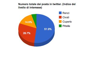 Numero totale dei post su twitter