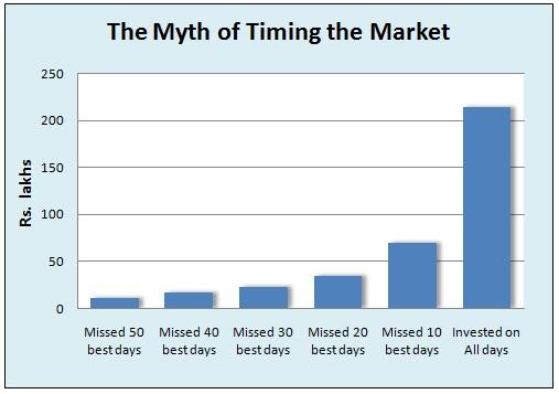 timing-market-a-myth