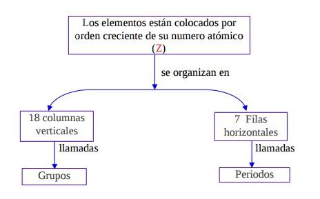 actualmente la tabla peridica est ordenada en 7 filas horizontales llamadas periodos y 18 columnas verticales llamadas grupos o familias
