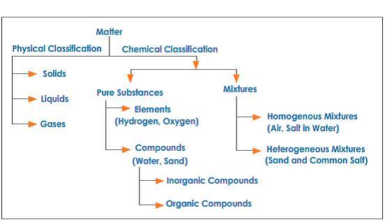 All Worksheets » Chemistry 1 Worksheet Classification Of Matter ...