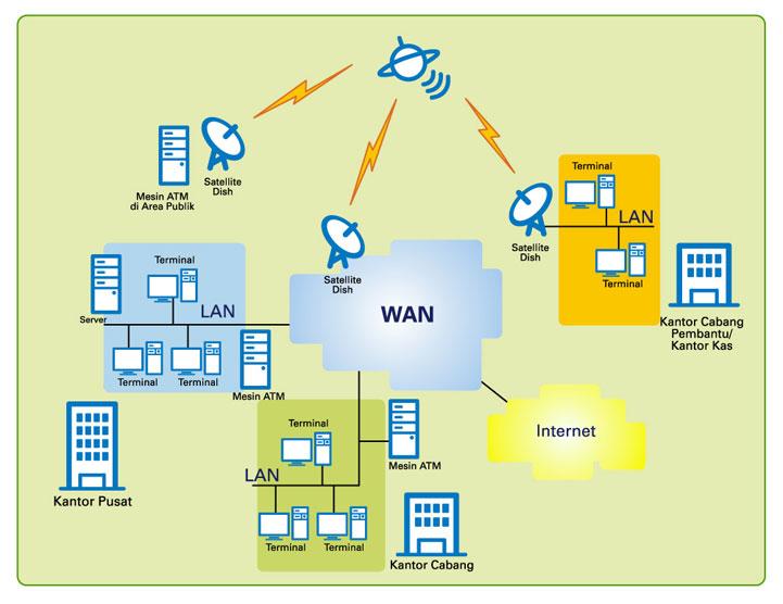 global area network gan kifamona