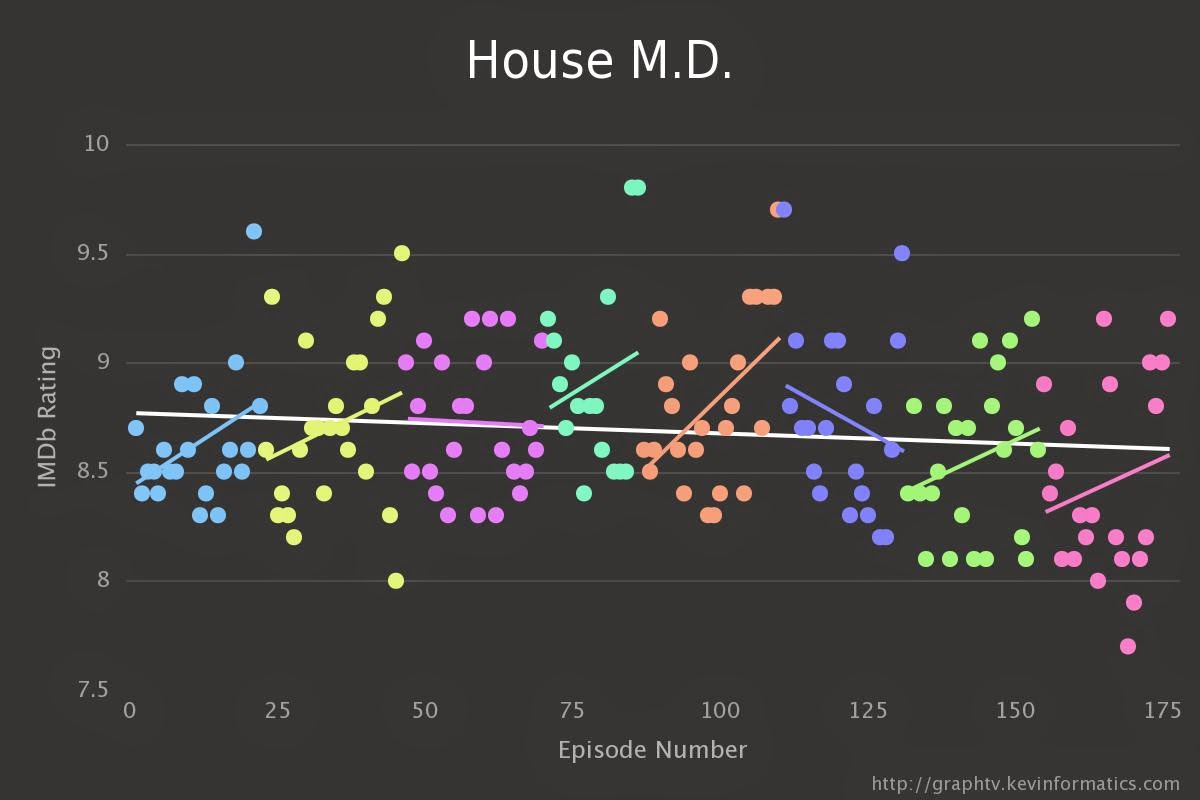 Do TV Series Get Better Or Worse Over Time? Let's Crunch Some Numbers