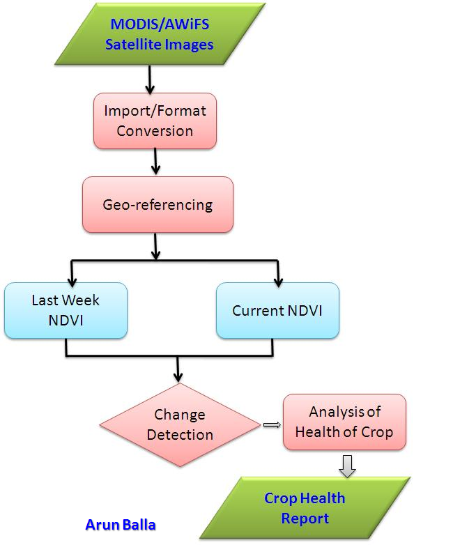 Crop Health Monitoring - Flow Chart | Remote Sensing Agriculture