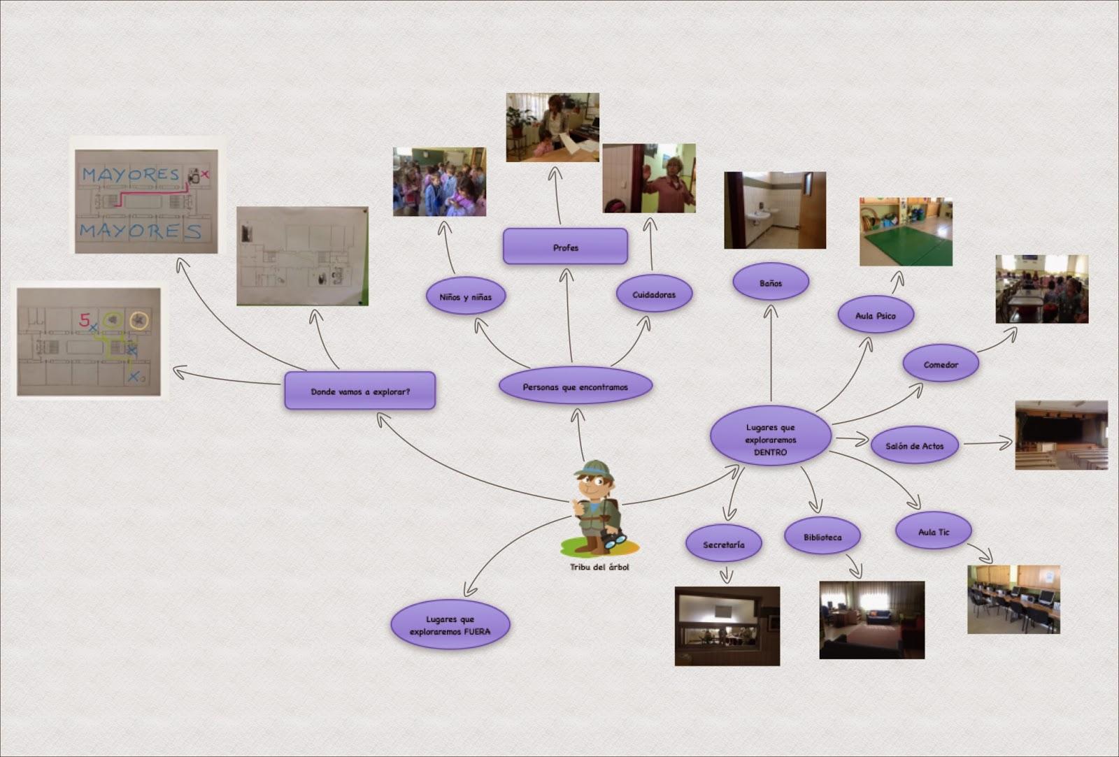 Mapas mentales en infantil proyecto guappis for Proyecto comedor infantil