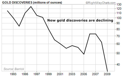 Gold Shortage Looms