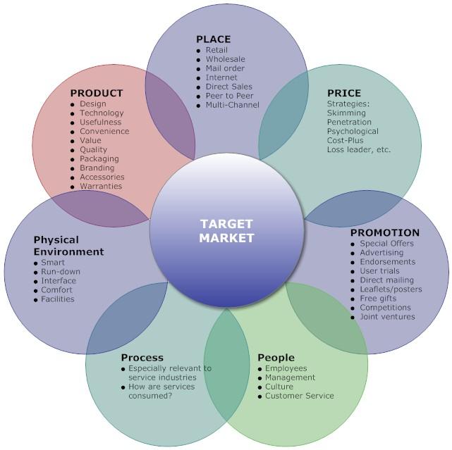 mba dissertation on marketing mix