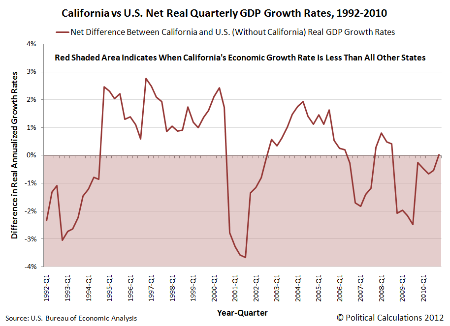 Net Difference Between California and U.S. Real GDP Growth Rates, 1992Q1 through 2010Q4