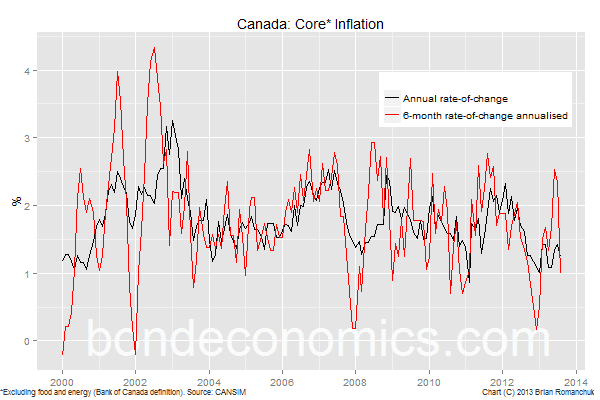 Chart: Canadian core CPI inflation 6-month rate of change near 1%