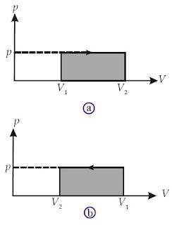 (a) Grafik P–V suatu gas yang mengalami pemuaian (melakukan ekspansi) (b) Grafik P–V suatu gas yang mengalami pemampatan (diberi kompresi)