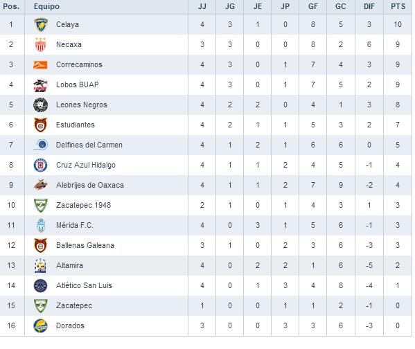 Así va el ascenso MX Clausura 2014