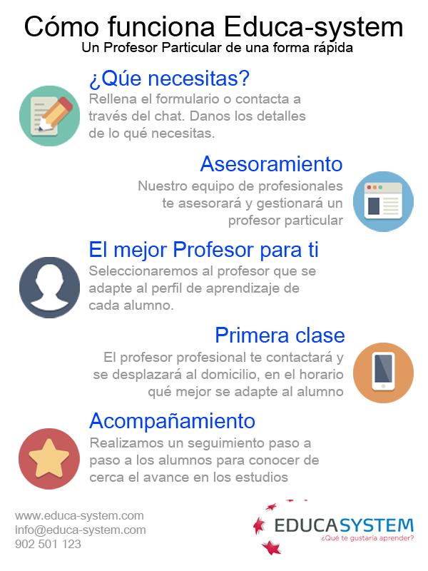 Profesores particulares a domicilio en toda España para todas las asignaturas y todos los niveles