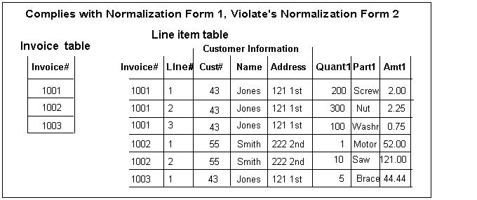 The Relational Data Model, Normalisation and effective Database Design