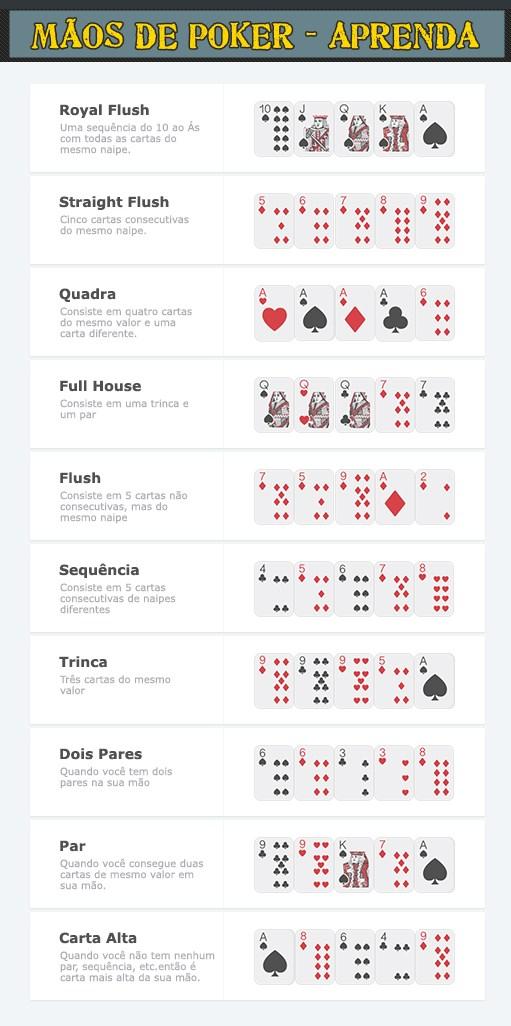 mãos de poker - veja como ganhar - sorriso na web
