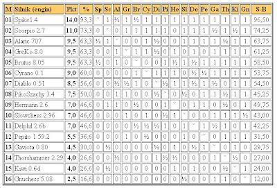 Jurek Chess Ranking (JCR) - Page 2 3liga2011.02.17