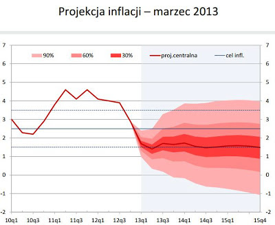 Projekcja inflacji 2013 - 2015 NBP