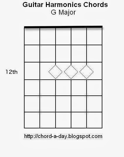 A New Guitar Chord Every Day Using Harmonics To Play Guitar Chords