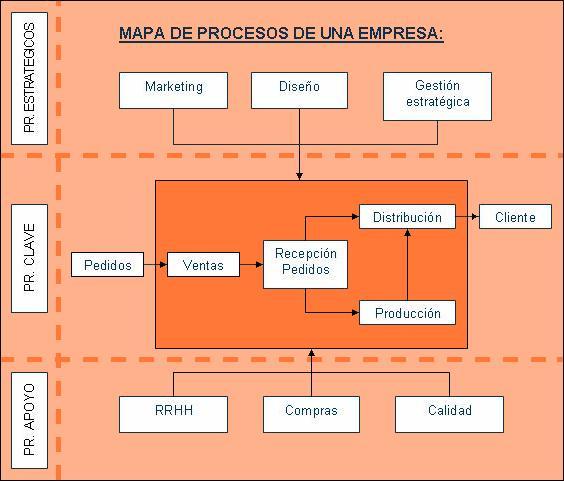 Andres torres for Mapeo de procesos ejemplo