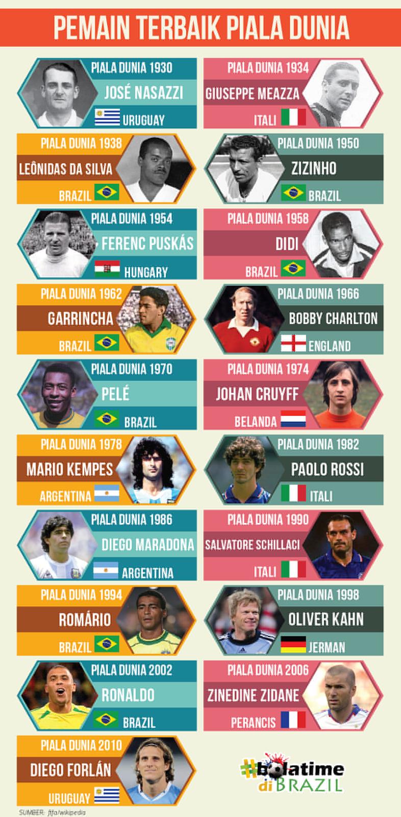Senarai Pemain Terbaik Piala Dunia
