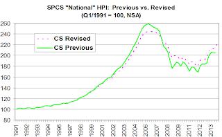 Case-Shiller National Previous vs. Revised