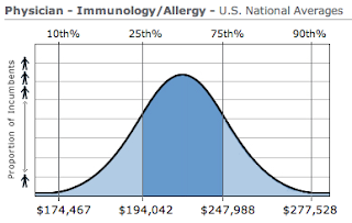Allergy / Immunology Physician Salary