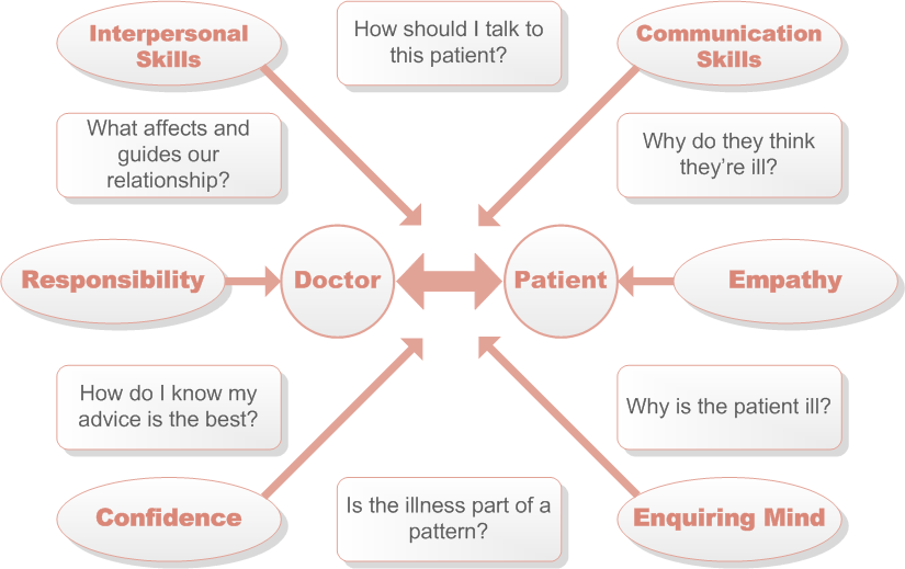 relationship between doctor and patient essay Can anyone recommend any works on psychology/behaviour of doctor-patient interactions/relationships especially psychology/behaviour of doctors when they try to diagnose/treat themselves or family/friends.