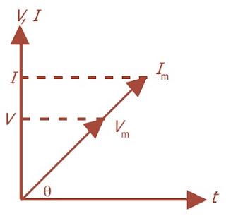 Diagram fasor arus dan tegangan berfase sama