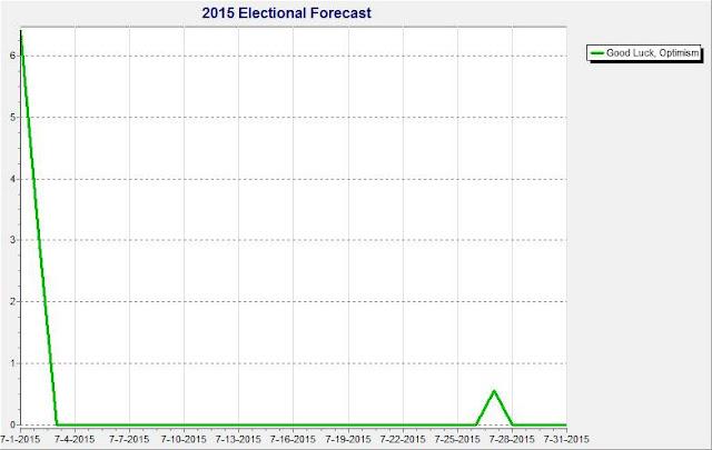 July 2015 Leo Good Luck Optimism Forecast