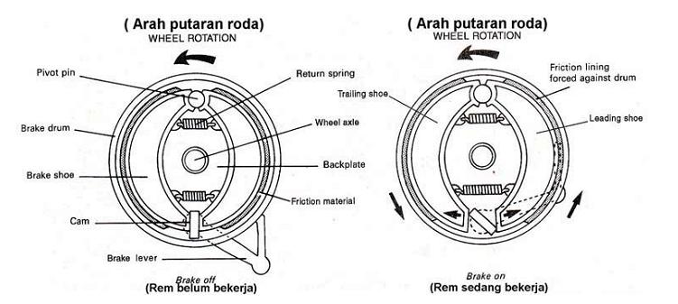 Image Result For Gambar Teknik Otomotif Adalaha