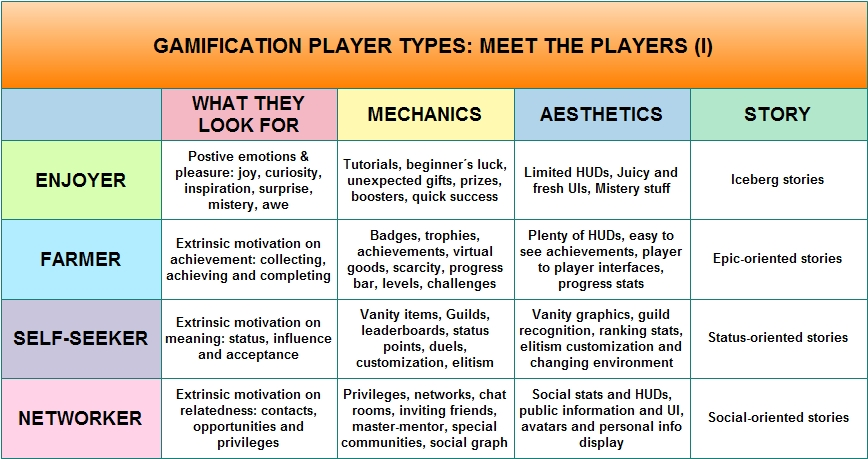 the three main categories of athletes The growth and development stages of athletes can be grouped into four categories: • pre-adolescence (up to 11 years)  • actions and comments of coaches, parents, and significant others can have a major influence on the types of attitudes, values, and dispositions athletes acquire with.