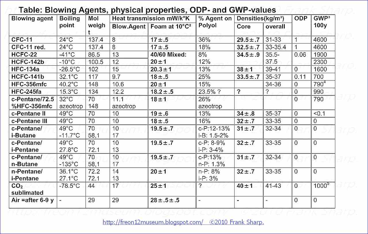 tables for refrigerant of r134a in the domestic refrigerator Use of flammable refrigerant l52a in domestic refrigerator-freezers at that meeting, epa presented a chart showing the relative efficiencies of rl52a versus 134a.
